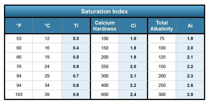Langelier Saturation Index or LSI | Pool Chemistry
