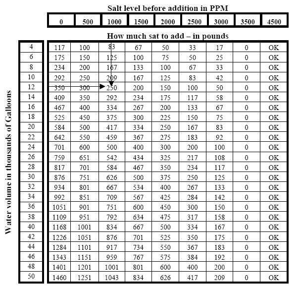 salt demand table calculator