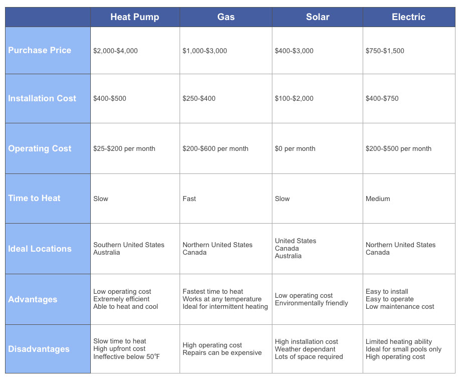 pool heater comparison chart