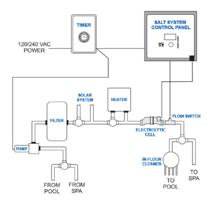 Salt water pool systems Swimming pool water flow diagram
