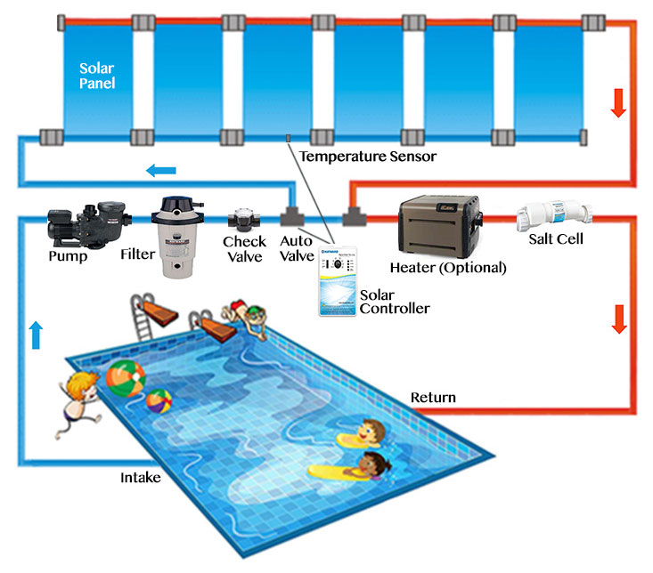 solar powered pool heater plumbing diagram